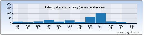 bblam.co.th - Referring domains