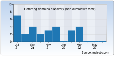 referring domains of bccrishra.in