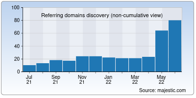 referring domains of bcoin.io