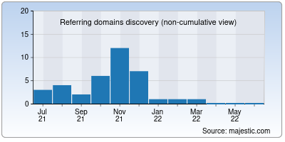 referring domains of bcomtimetable.in