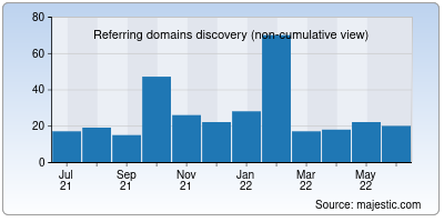 referring domains of beam.to