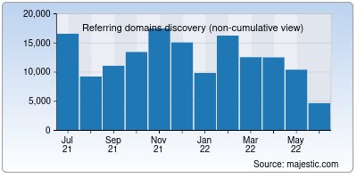 referring domains of behance.net