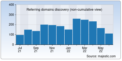 referring domains of bel-india.in