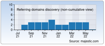 Majestic Referring Domains Discovery Chart for bellvillegolf.co.za