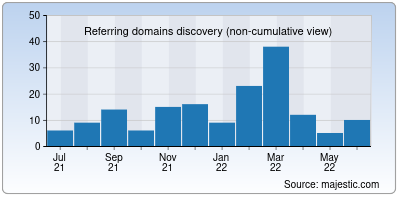 referring domains of bestadnetworks.org