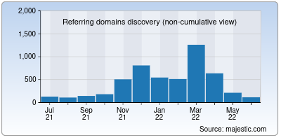 referring domains of bestcollegereviews.org