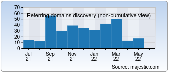 Majestic Referring Domains Discovery Chart for bestsiteanalysis.eu