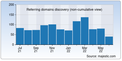 referring domains of betapage.co