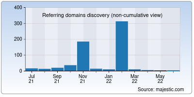 referring domains of bethcrosby.net