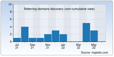 referring domains of betinfo.cc