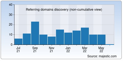 referring domains of bggb.in
