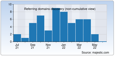 referring domains of bgvb.co.in