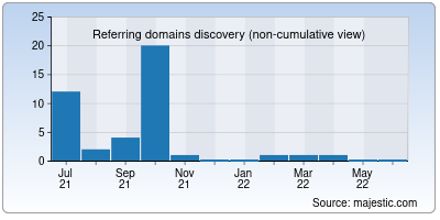 referring domains of bharathvision.in