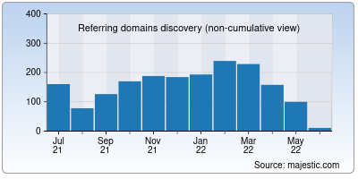referring domains of bharatpetroleum.in