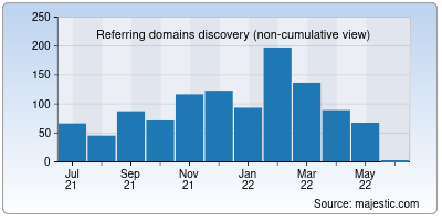 referring domains of bhel.in