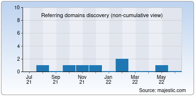 referring domains of bio-conseil.net
