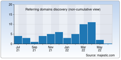 referring domains of biota.ru