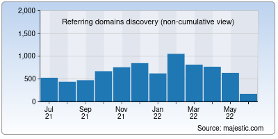 referring domains of bitcoin.it