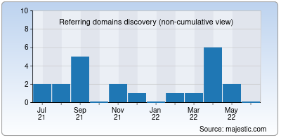 referring domains of bitkart.in