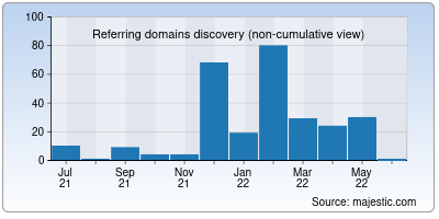 referring domains of bl-archive.net