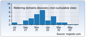 Majestic Referring Domains Discovery Chart for blep.com