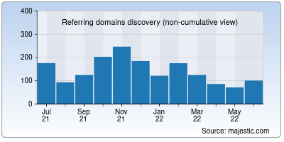 referring domains of blog.me