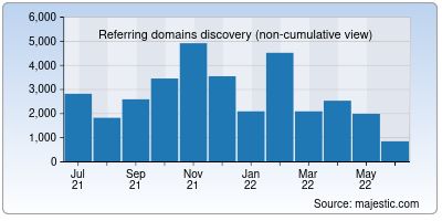 referring domains of blogfreely.net