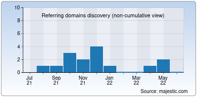 referring domains of blogsguru.net