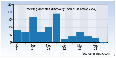 referring domains of bloomingtonsouthoptimist.org