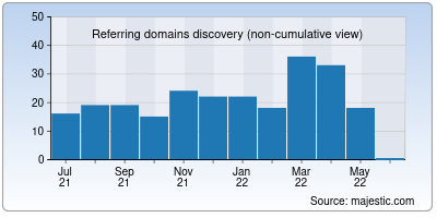 referring domains of bnpparibas.co.in
