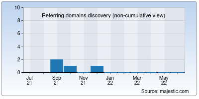 referring domains of boardgirls.to
