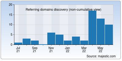 referring domains of bobslocks.us