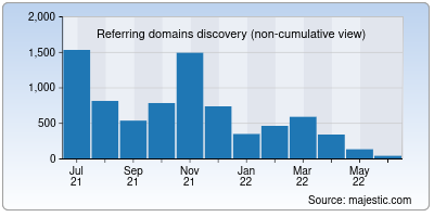 referring domains of bola.net