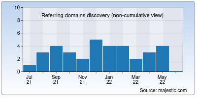 referring domains of bolly4umovies.in