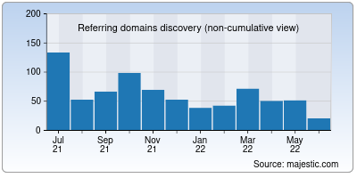 referring domains of bolster.ai