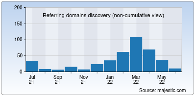referring domains of bookpedia.co