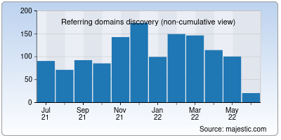 referring domains of booksc.org