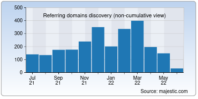 referring domains of boomlive.in