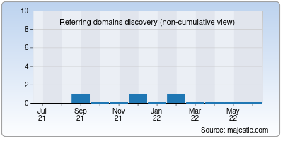 referring domains of boxwares.net