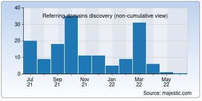 referring domains of braincandy.in