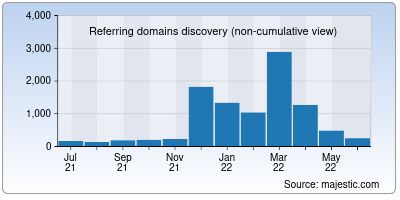 referring domains of brainly.in