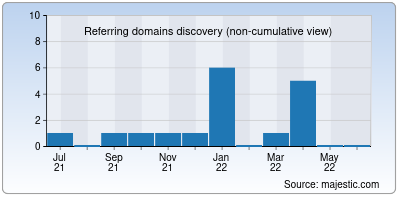 referring domains of brainupgrade.in