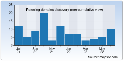 referring domains of brainy.co.in