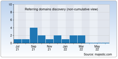 referring domains of branch.co.in