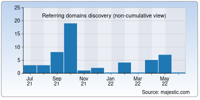 referring domains of breadworld.in