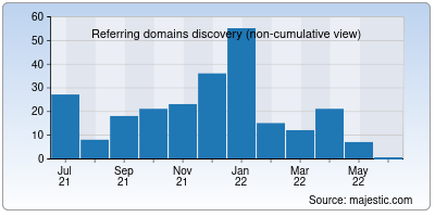 referring domains of bresnan.net