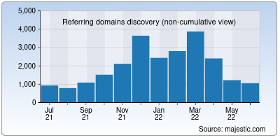 referring domains of britishcouncil.org