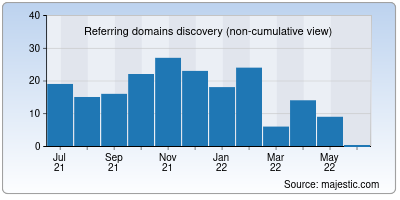 referring domains of brother-support.us