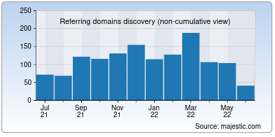 referring domains of bsnl.in
