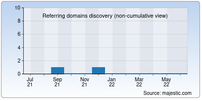 referring domains of btcpaying.net